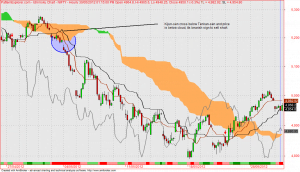 Nifty future ichimoku trade below cloud kumo