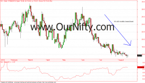 India's vix at multi months low