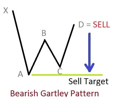 Trade using Gartley Pattern, Learn and trade patterns