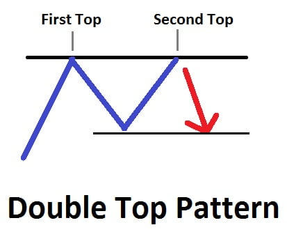 Technical Analysis: How Double top pattern is traded