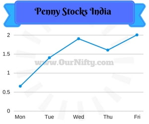 Penny Stocks List Traded in India on NSE for 2017
