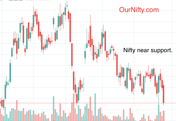 Nifty trading at support