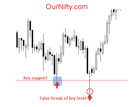 nifty stop loss triggered, false breakdown